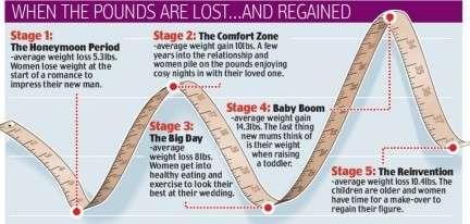 Il peso della donna e le sue 5 fasi