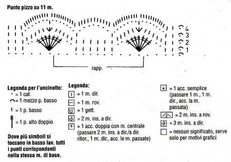 Diagramma punto pizzo