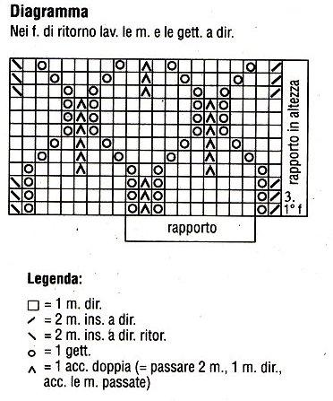 Diagramma punto ajour con legenda