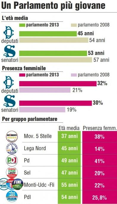 Donne in Parlamento dopo le elezioni 2013