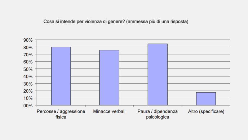 Cosa si intende per violenza di genere