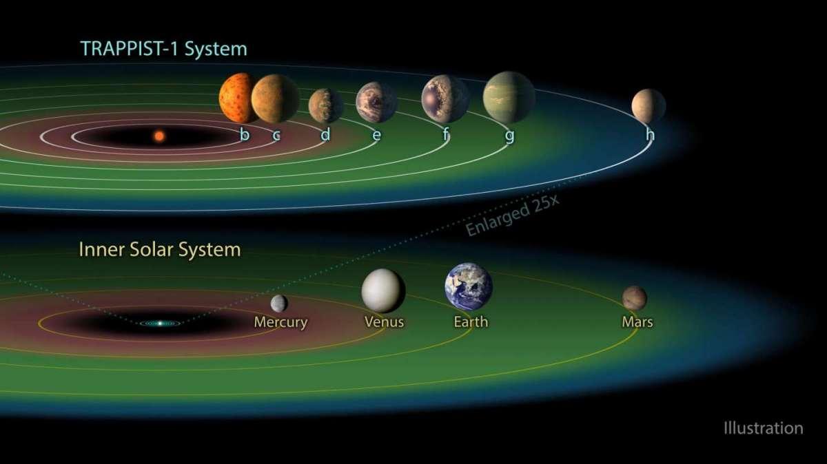 La Terra ha sette sorelle: la scoperta della Nasa manda in delirio il web