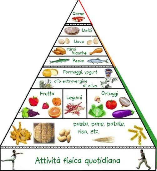 Piramide alimentare: quali alimenti prediligere?