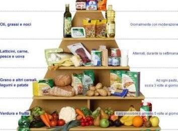Piramide alimentare: aggiunte frutta secca e spezie