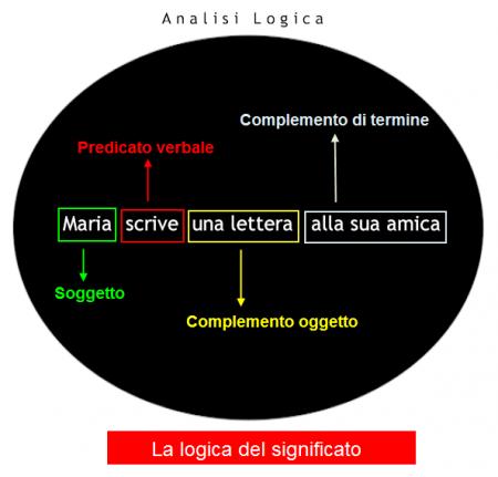 Analisi logica esempi