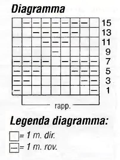 Diagramma pullover legenda