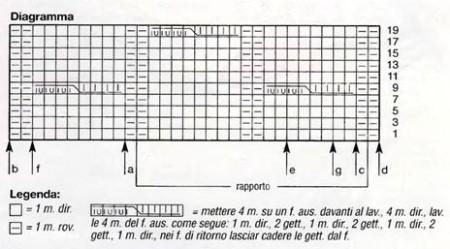 Diagramma punto treccia