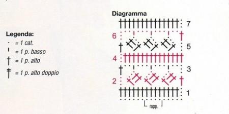 Diagramma punto fantasia coprispalle