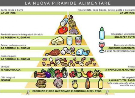 La piramide alimentare idrica