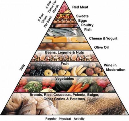 piramide alimentare mediterranea didascalica