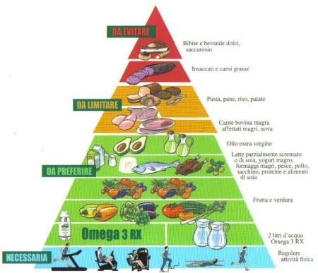 dieta zona ricette