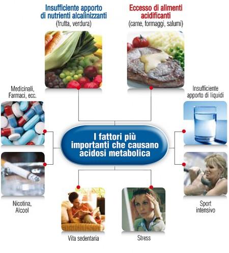 Acidosi metabolica sintomi