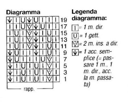 Diagramma maglione multicolor ai ferri