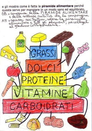 I Cibi Della Piramide Alimentare Per Bambini Per Aiutarli A Mangiare