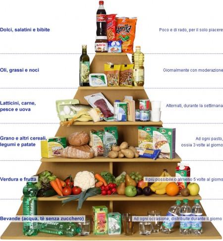 piramide alimentare italiana livelli