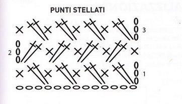 Diagramma punti stellati