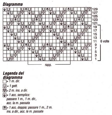 Diagramma punto ajour legenda