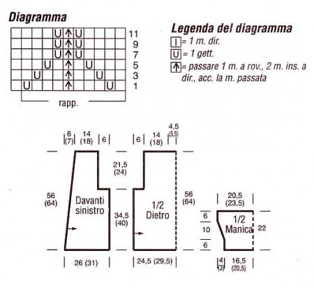 Diagrammi punti fantasia