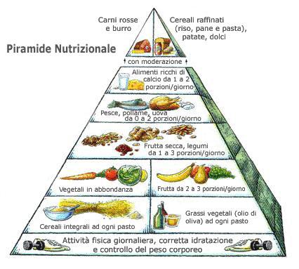 La pagella della dieta Mediterranea