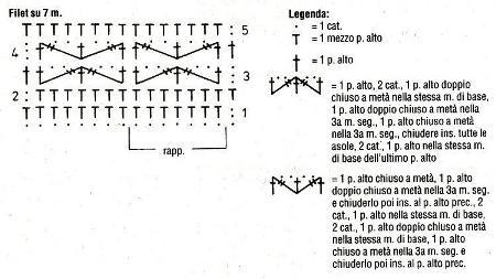 Diagramma filet su 7 maglie e legenda