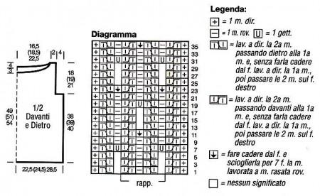 Diagramma punto maglie cadute