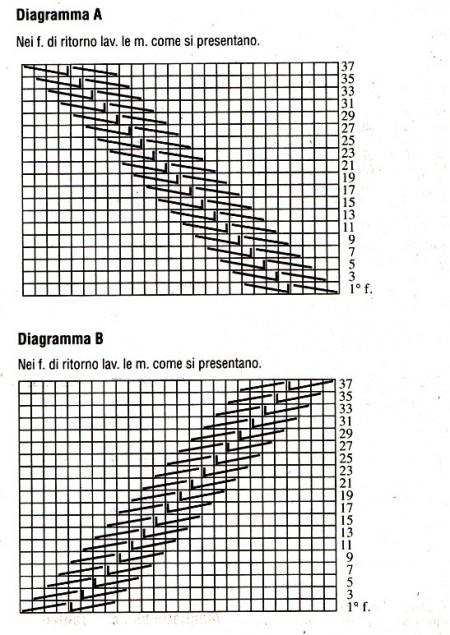 Diagramma A e B pullover