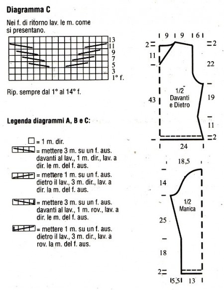 Diagramma C e schemino