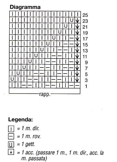 Diagramma punto zig zag