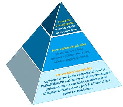 Piramide Alimentare quantità benessere