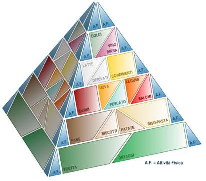Piramide alimentare italiana, cosa comprende