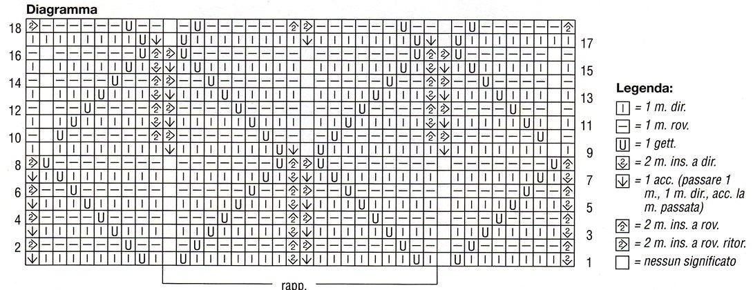 Diagramma punto traforato e legenda