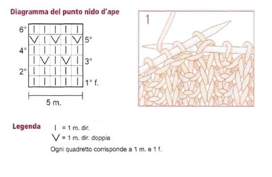 Diagramma punto nido d'ape