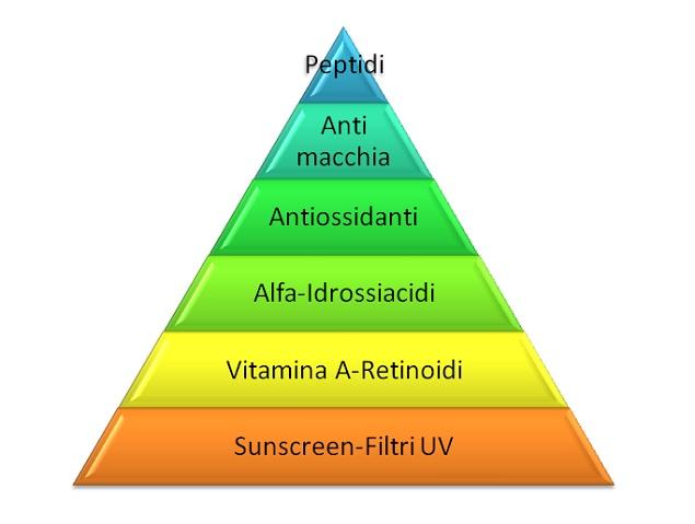Piramide della salute e della bellezza della pelle