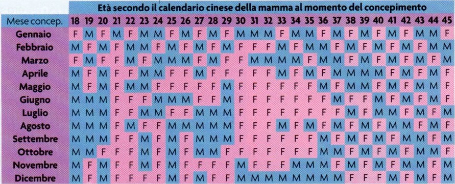 Calendario Per Sapere Se Maschio O Femmina.Il Calendario Cinese Per Il Sesso Del Bambino Sara Maschio