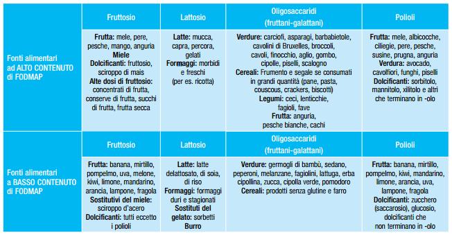Dieta Fodmap Lista Alimenti Esempio E Schema Pourfemme