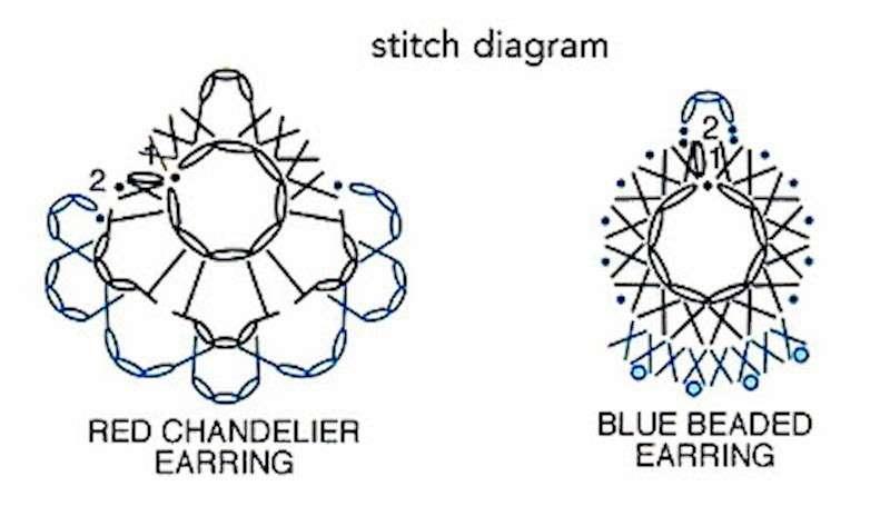 Schemi orecchini